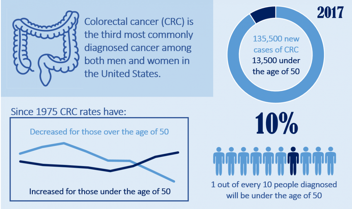 Young Adult CRC inforgraph